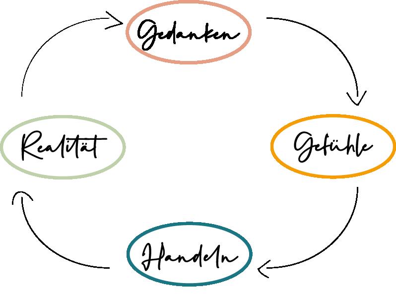 Diagramm mit den Wolken Gedanken, Gefühle, Verhalten und Realität - sie zeigen eine Verbindung auf