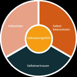 Selbstwertgefühl stärken - Kreisdiagramm. Das Selbstwertgefühl setzt sich aus den drei Bereichen Selbstliebe, Selbstbewusstsein und Selbstvertrauen zusammen. Zusammen bilden sie das Selbstwertgefühl.